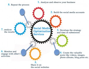 social-media-optimization-service-process